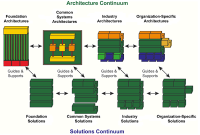 TOGAF for Enterprise Architecture
