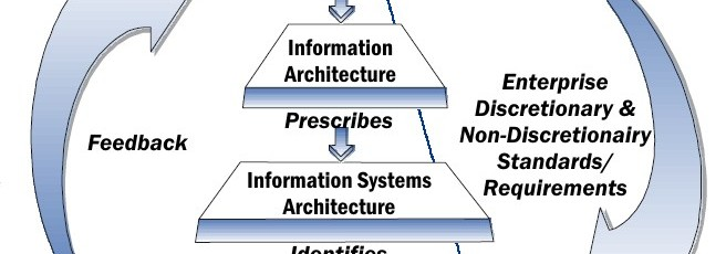 Is IT Architecture Coaching for You?