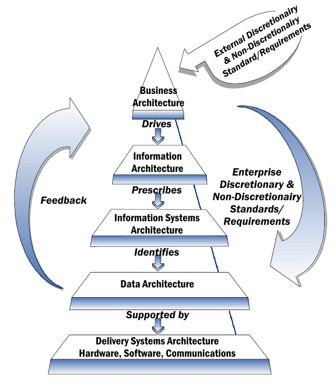 Where can I develop my Enterprise Architect Skills?